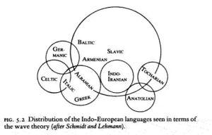 Ta koncepcja daje jaskrawy przykład jak język   prasłowiański  - praindoeuropejski miał wpływ na ukształtowanie się obecnych języków europejskich. Obraz ten jest uzupełnieniem historii europejskiej, w której przez dziesiątki lat wmawiano o niebycie Słowian w Europie w świetle najnowszych badań genetycznych obecnej populacji jak i tej archeologicznej sprzed kilku - kilkunastu wieków, a także z kilkudziesięciu.